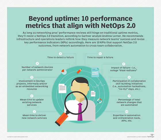 10 metrics to drive a NetOps 2.0 culture shift