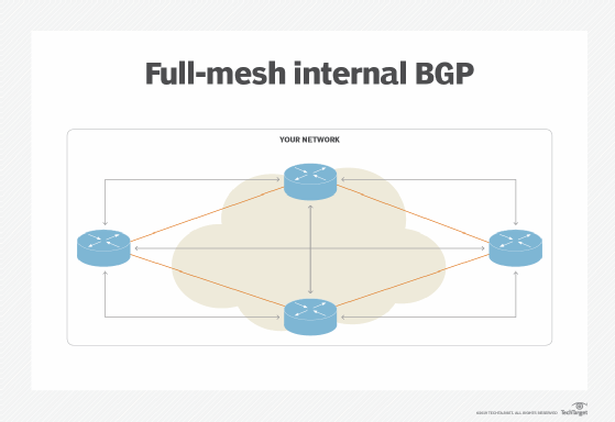 BGP tutorial: How the routing protocol works