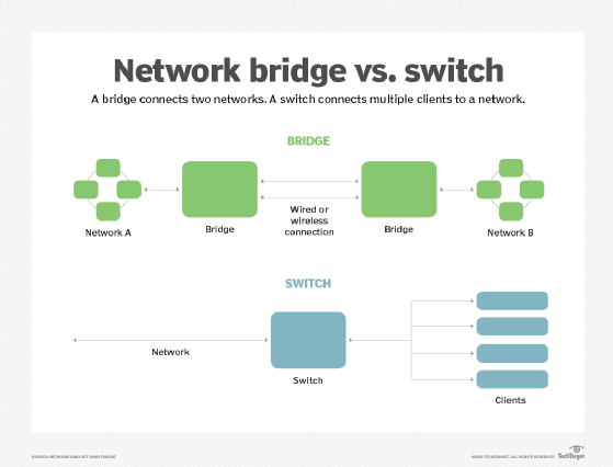 bridge and switch difference