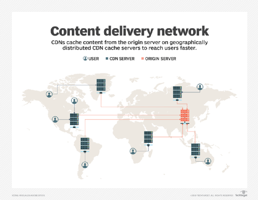 what is cdn  content delivery network