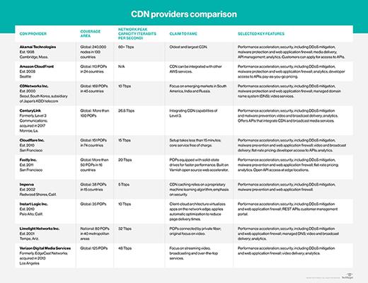 CDN providers comparison