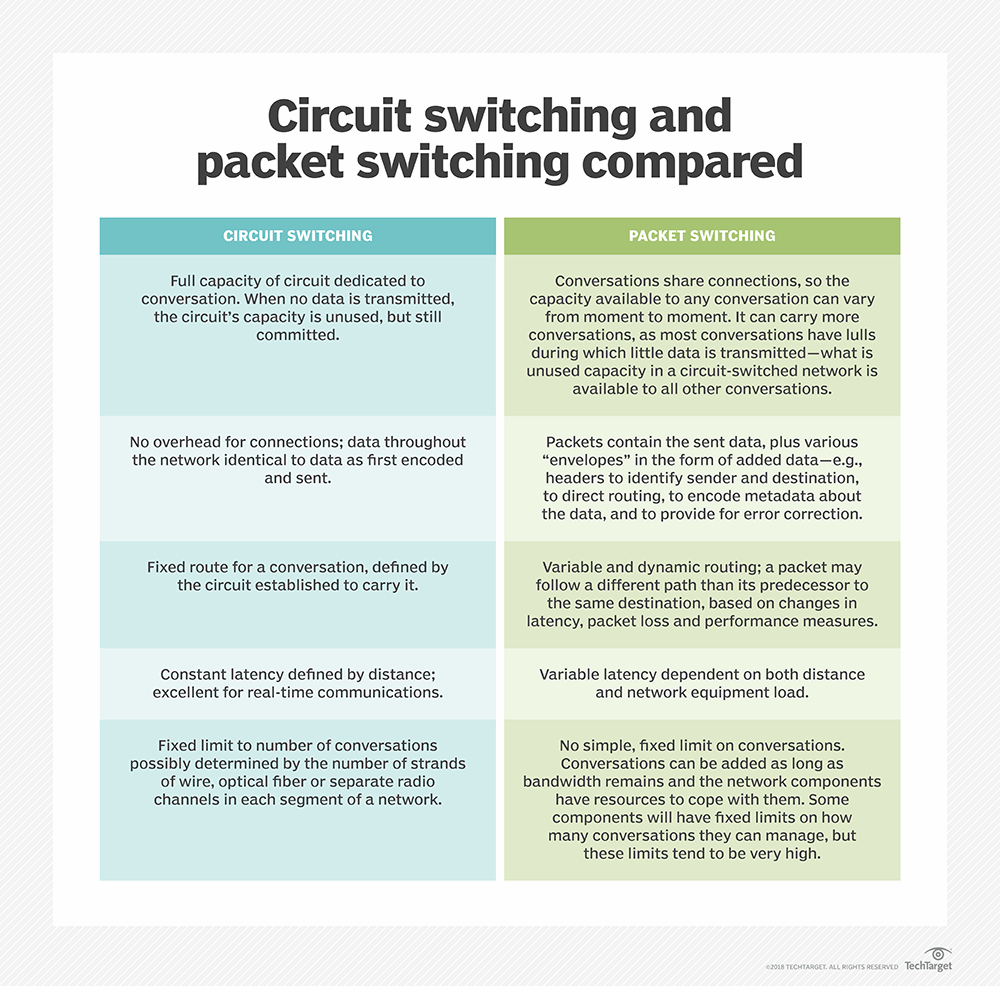 what is the difference between circuit switching and packet switching?Another Switch Is Provided To Select The Continuous Facilities #5