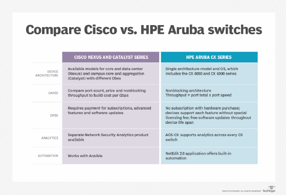 How to compare Cisco vs  HPE Aruba switches