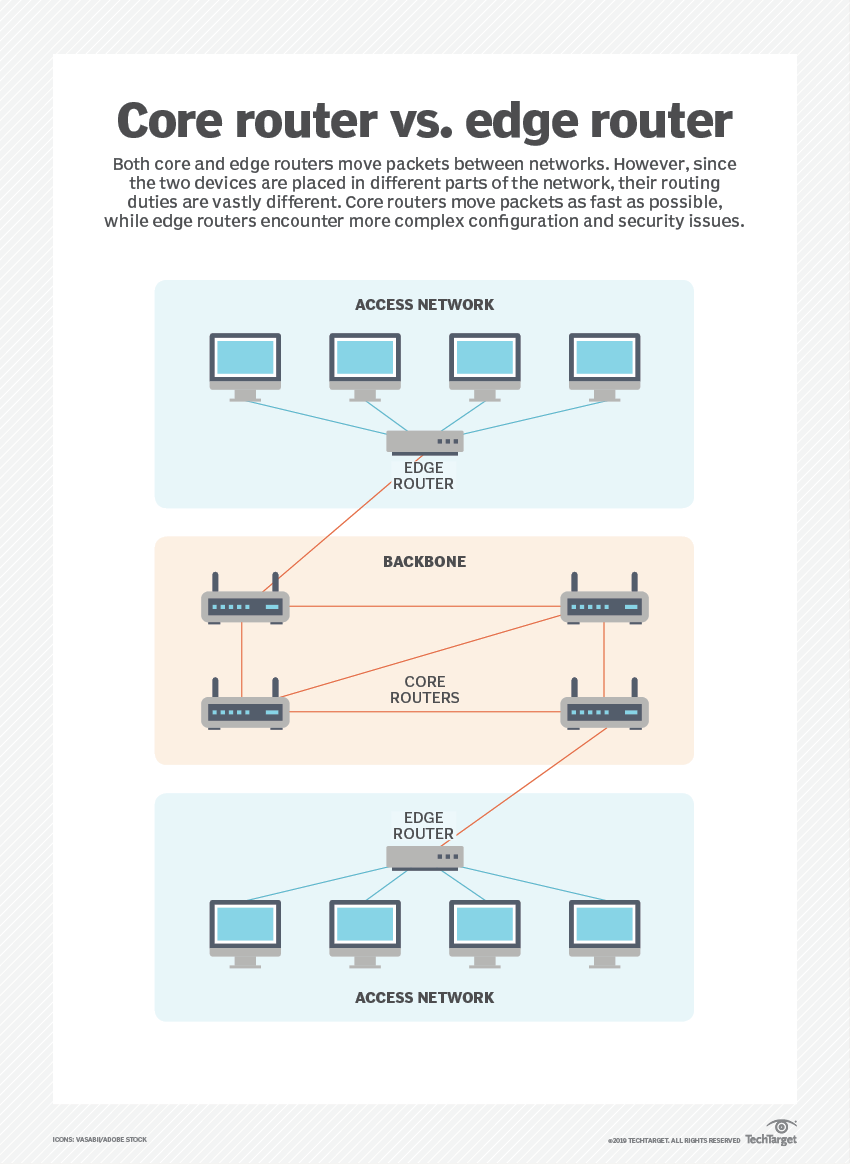 What's the difference between an edge router vs  core router?