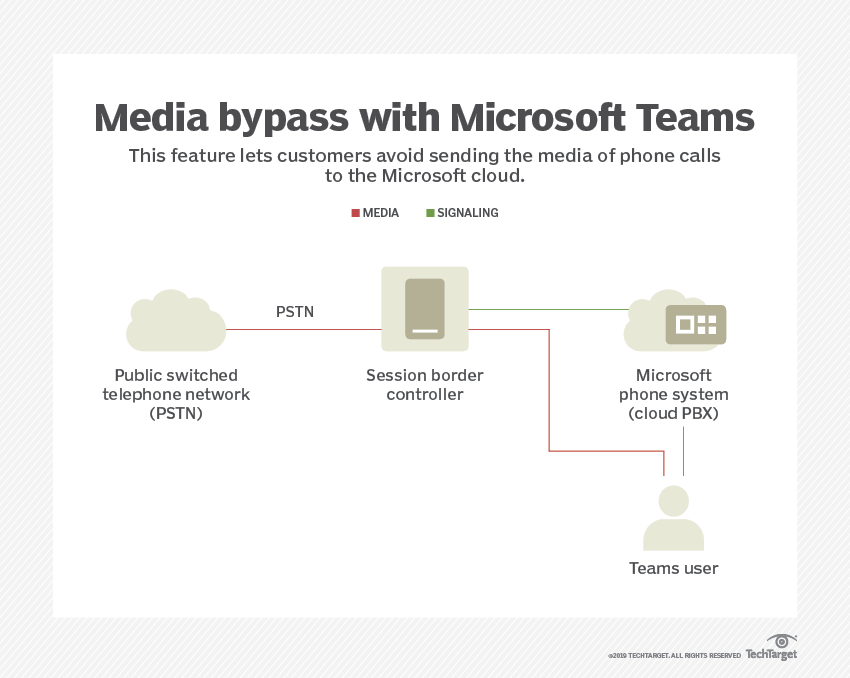 Microsoft Teams media bypass comes with limitations