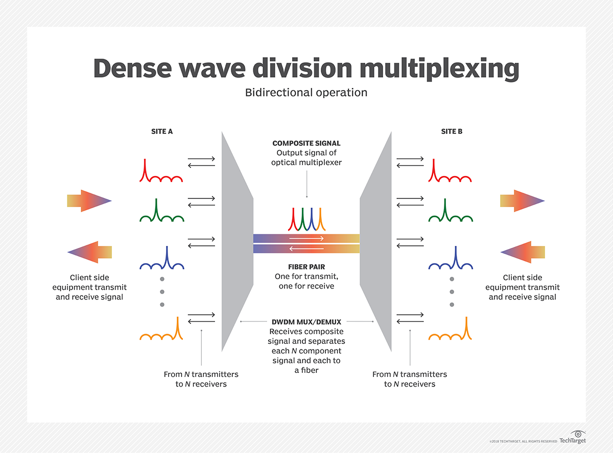 What is dense wavelength division multiplexing (DWDM