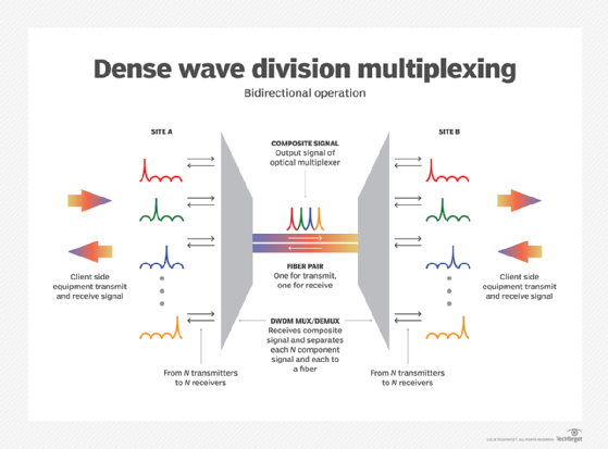 What Is Dense Wavelength Division Multiplexing Dwdm Definition