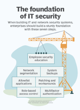 7 steps to build IT security