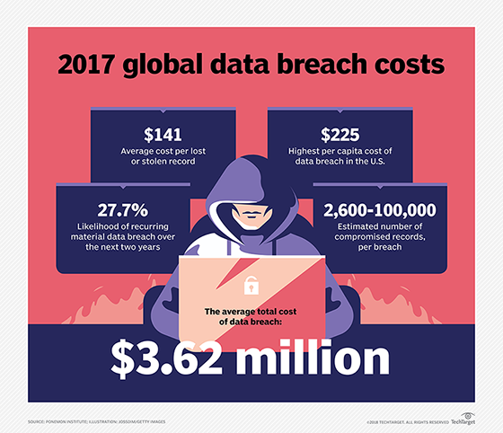 2017 global data breach costs