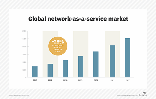 Network-as-a-service market ballooning