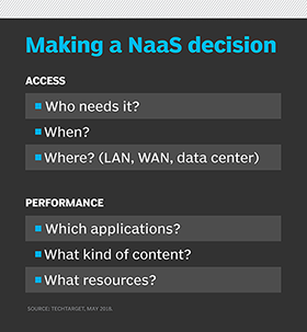 Making a NaaS decision