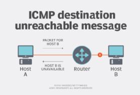 ICMP destination unreachable message