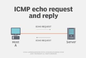 ICMP echo request