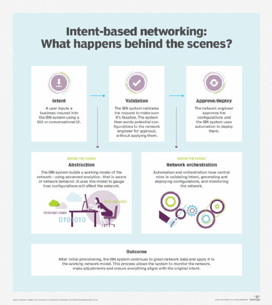 What is intent-based networking and how does it work?