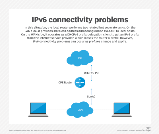 IPv6 connectivity problems can occur with stale prefixes