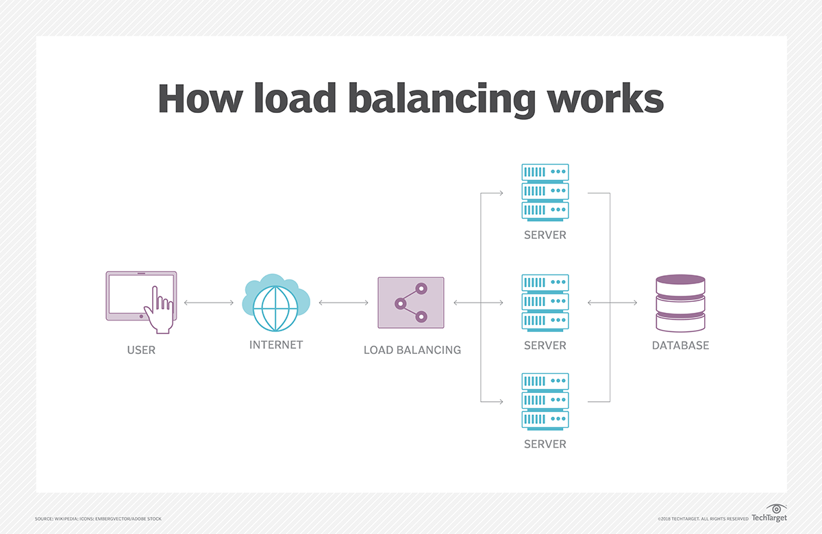 What is load balancing? - Definition from WhatIs com