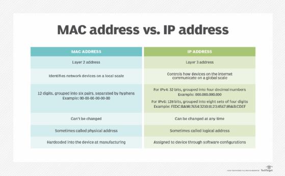Ip address binding