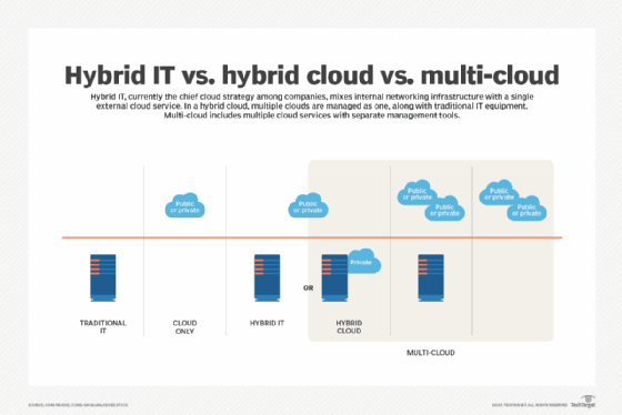 What's the difference between multi-cloud vs  hybrid cloud strategies?