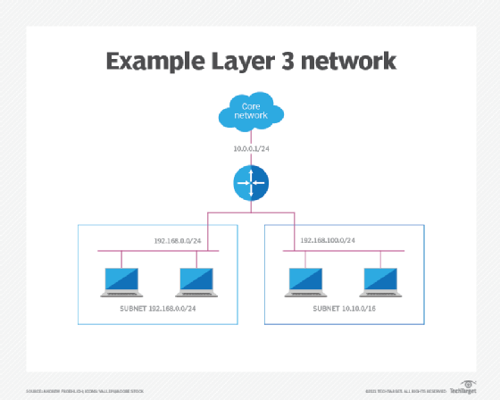 Layer 3 communications is used to transmit data between devices