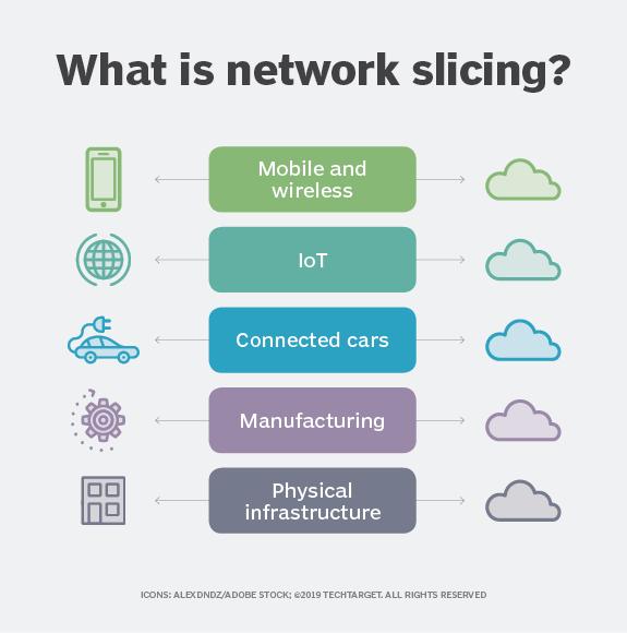 Abbildung 1: Network Slicing nutzt Virtualisierung, um Nutzer, Geräte und Anwendungen zu separieren.