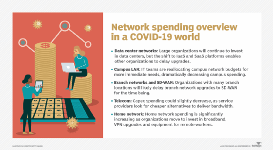networking spending and COVID-19