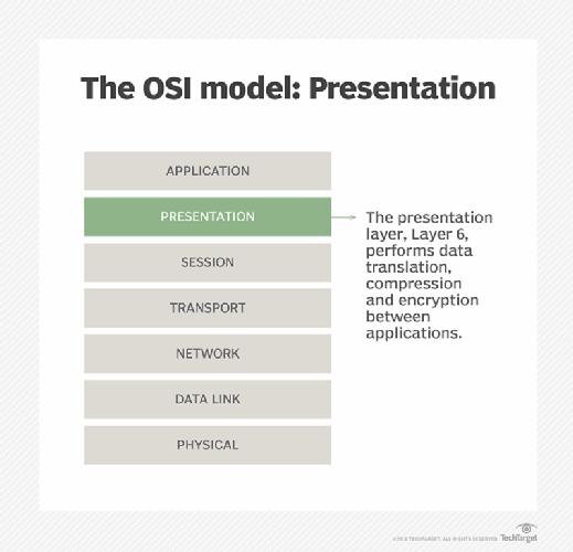 Presentation layer 6 illustrated