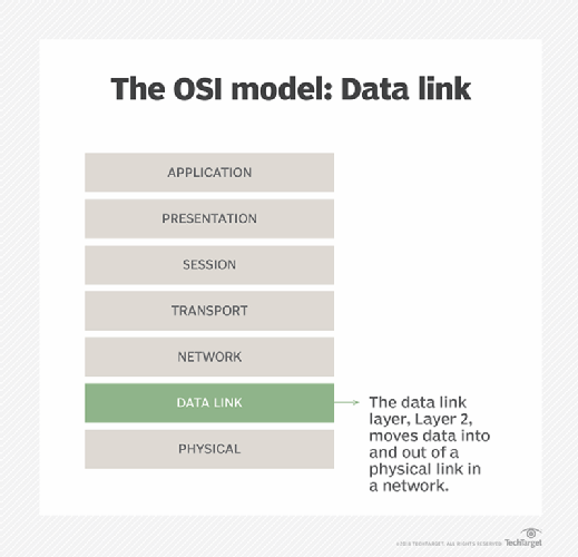 Data link layer illustrated