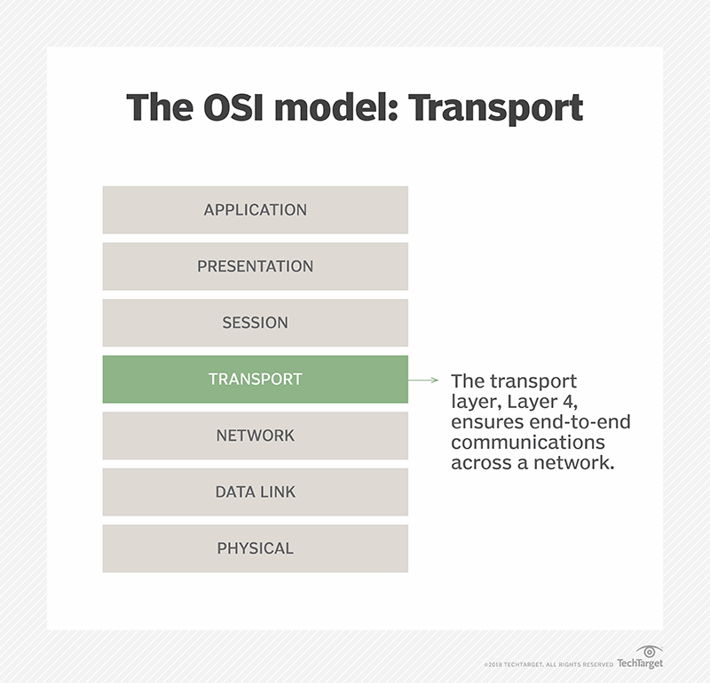 What is transport layer? - Definition from WhatIs com