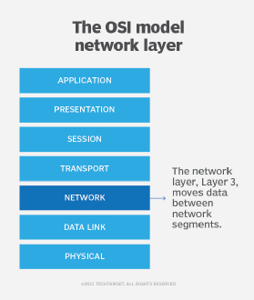 The OSI model showing Layer 3 and its role