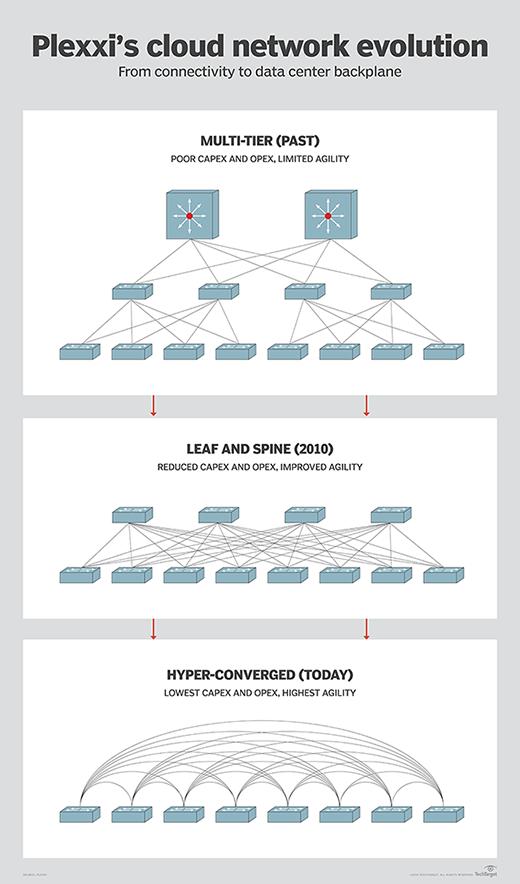 Plexxi's network topology evolution