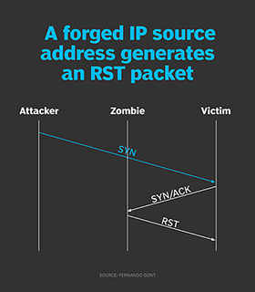 How hackers use idle scans in port scan attacks