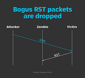 Bogus RST packets