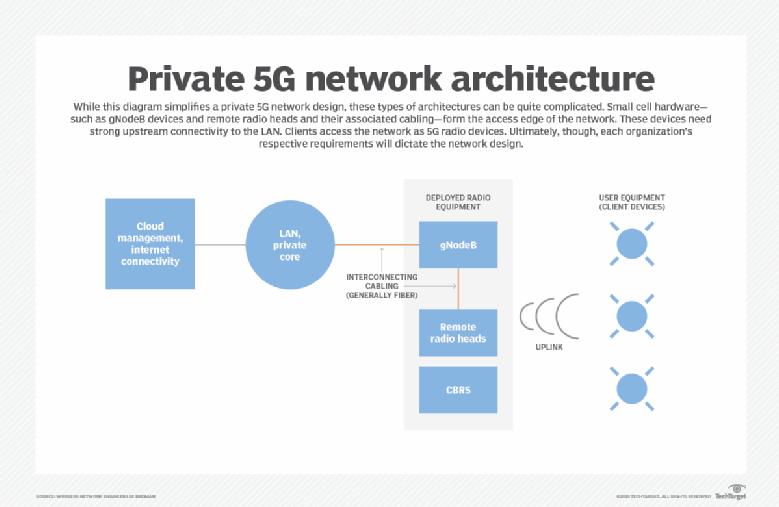 Diagram of private 5G network architecture