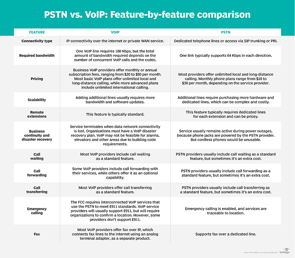PSTN vs  VoIP: What's best for your business?