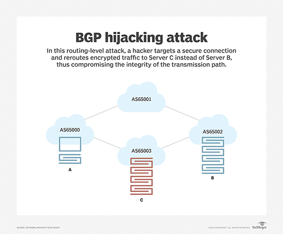 Routing-level attack over secure connection