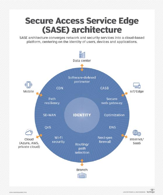 Secure Access Service Edge (SASE) architecture
