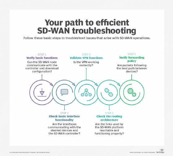 A deep dive into SD-WAN troubleshooting and monitoring