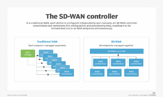 Sd Wan Explained The Ultimate Guide To Sd Wan Architecture