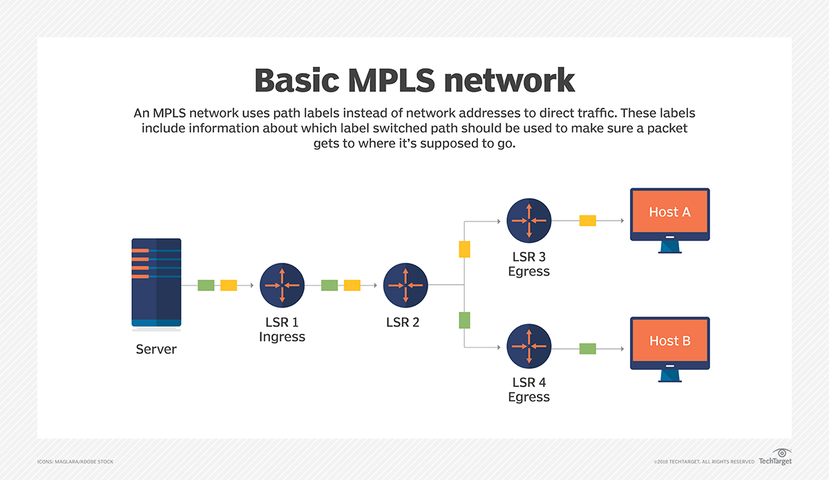 What is Multiprotocol Label Switching (MPLS)? - Definition