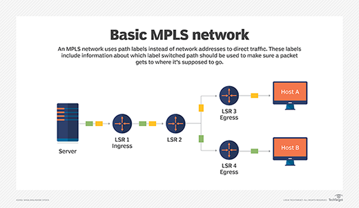 what is multiprotocol label switching mpls definition from rh searchnetworking techtarget com Basic Network Diagram Router Network Topology Diagram