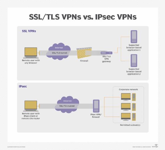 VPN SSL / TLS vs VPN IPsec