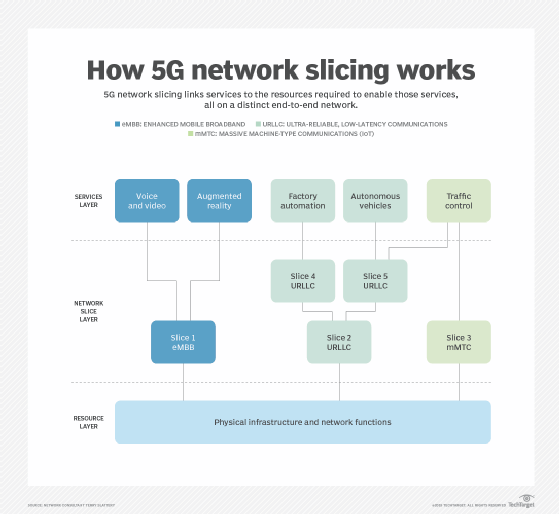 How 5G network slicing works