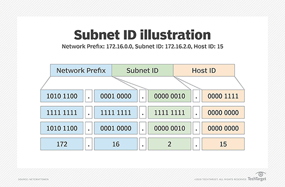 What is subnet (subnetwork)? - Definition from WhatIs com