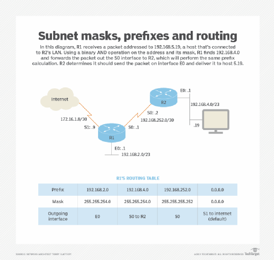IP addressing and subnetting: Calculate a subnet mask from