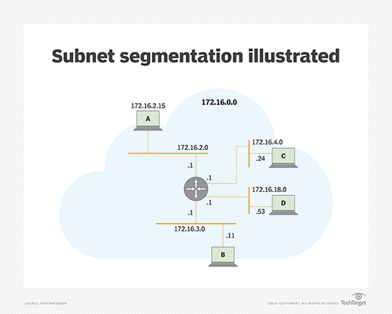 what is subnet subnetwork definition from whatis com