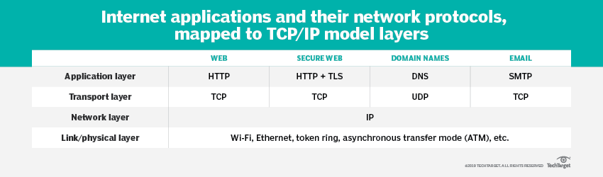 What are the similarities and differences of TCP/IP vs  HTTP?