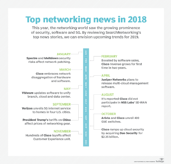 A recap of notable 2018 networking trends and news