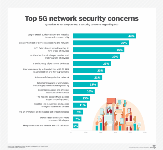 networking-top_5g_network_security_conce