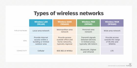 wireless networks comparison