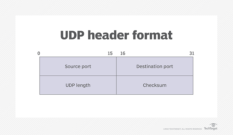 What is UDP (User Datagram Protocol)? - Definition from WhatIs com
